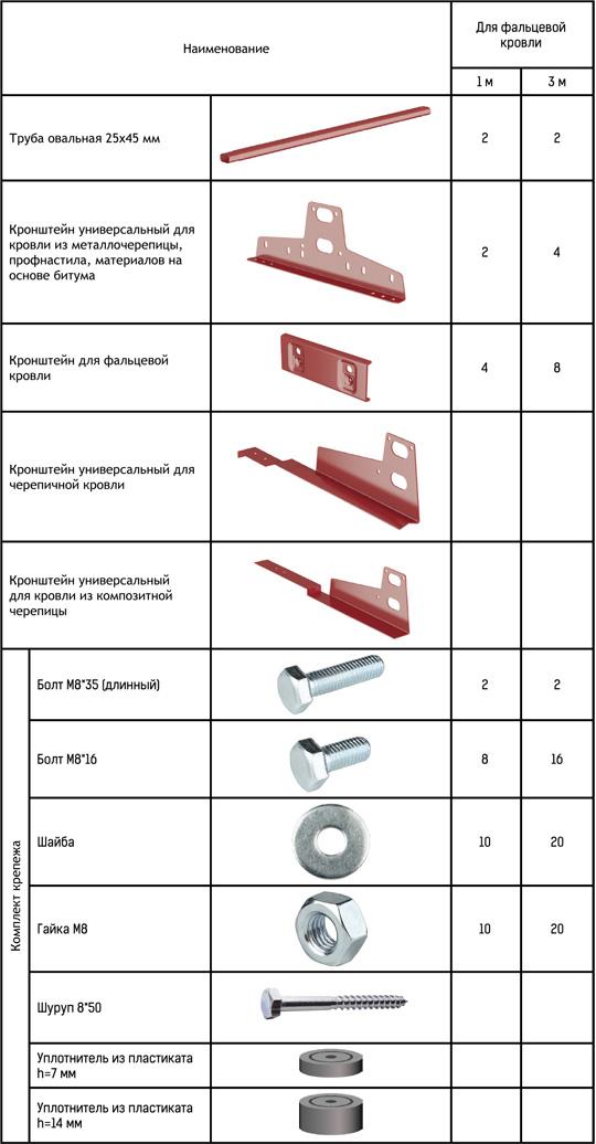 Комплектация снегозадержателя для фальцевой кровли